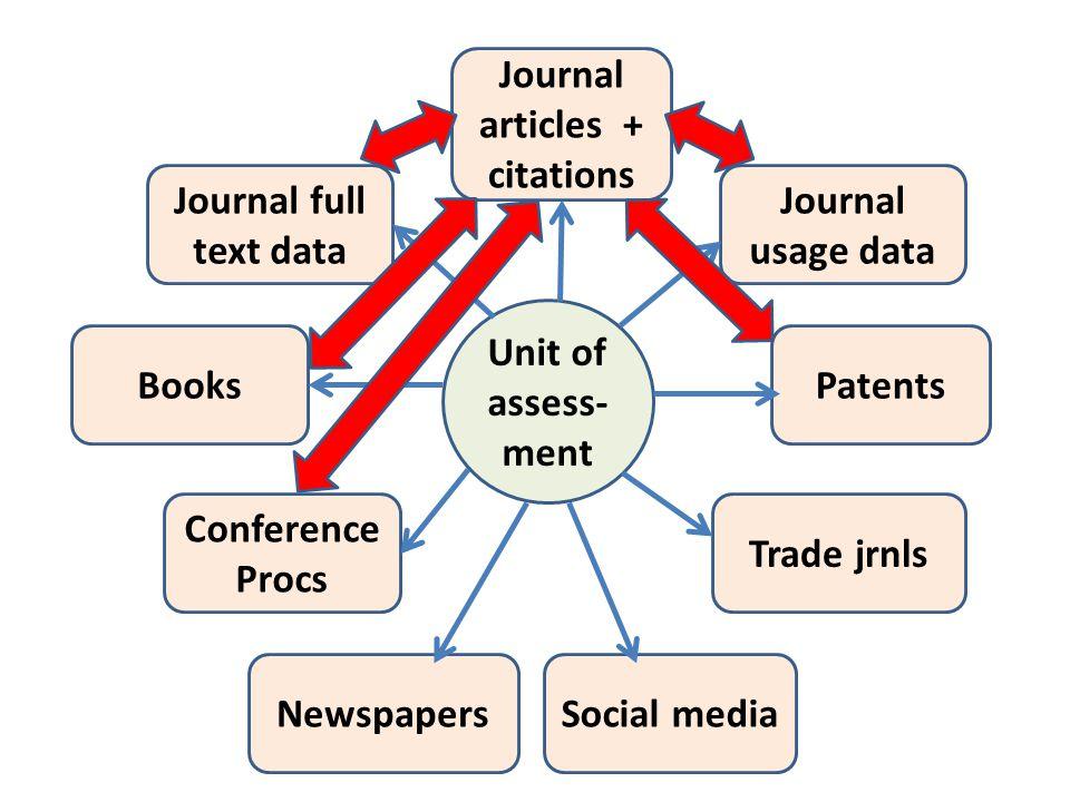 Journal articles + citations