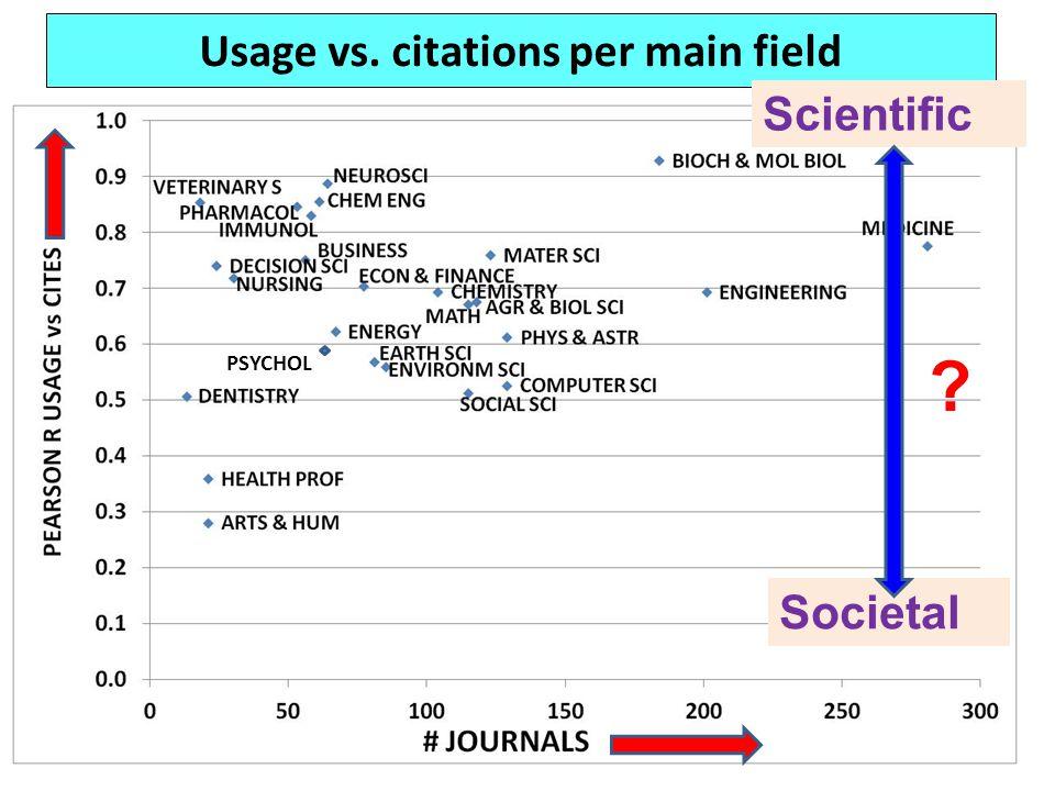 Usage vs. citations per main field