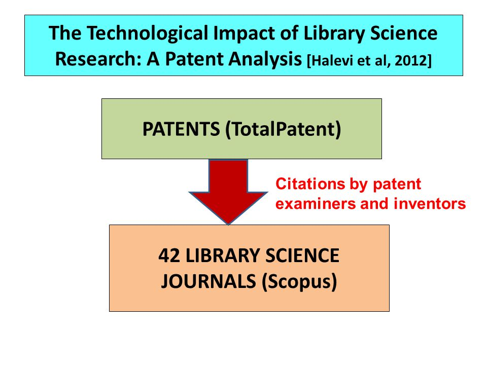 PATENTS (TotalPatent) 42 LIBRARY SCIENCE JOURNALS (Scopus)