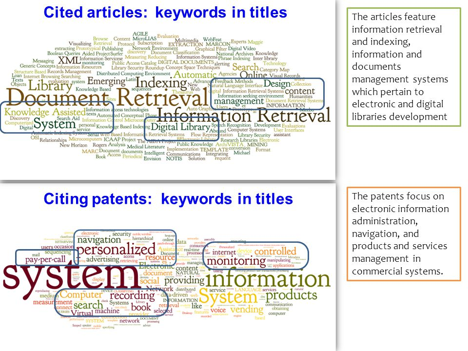 Cited articles: keywords in titles