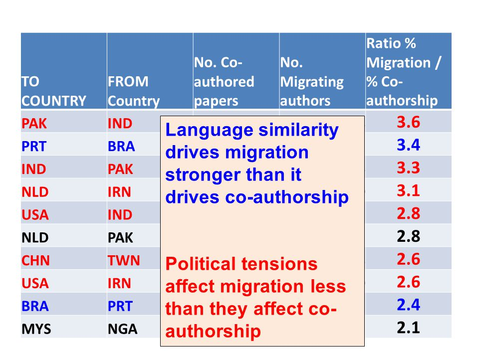 TO COUNTRY FROM Country. No. Co-authored papers. No. Migrating authors. Ratio % Migration / % Co-authorship.