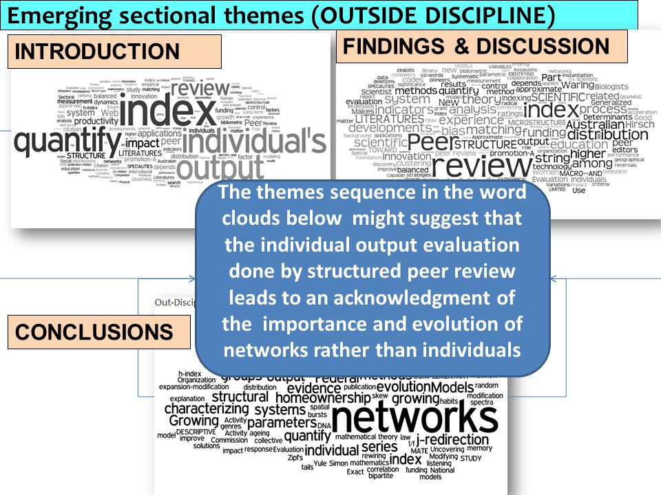 Emerging sectional themes (OUTSIDE DISCIPLINE)