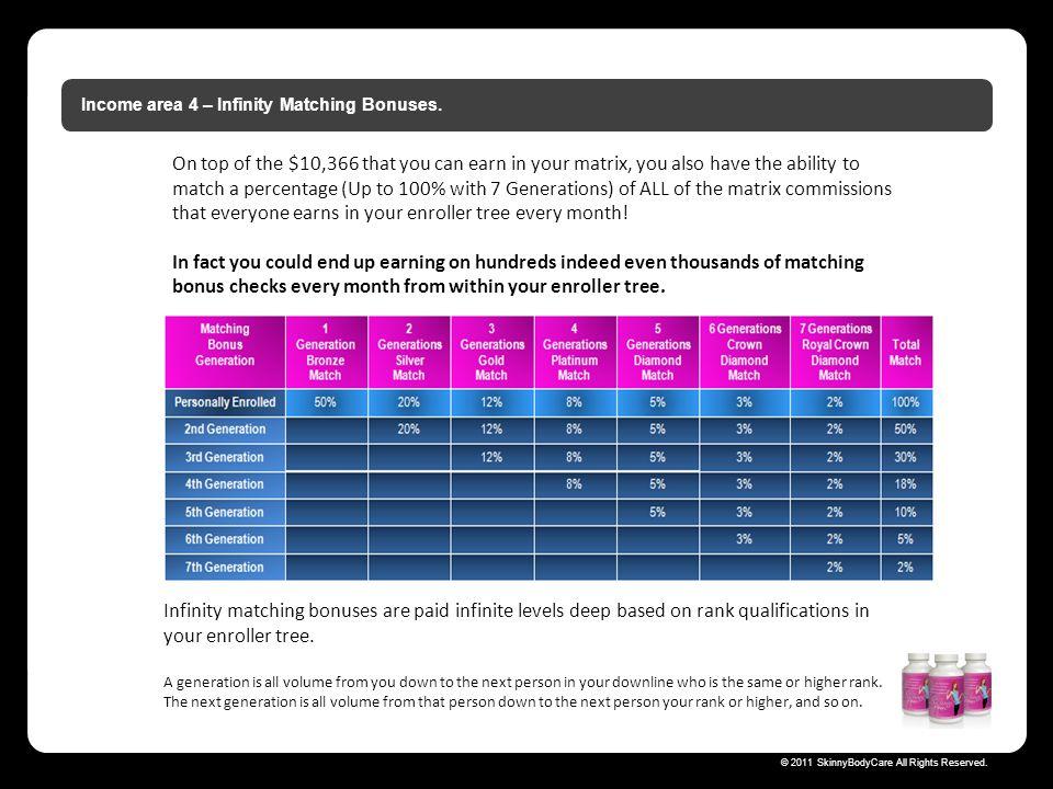 Income area 4 – Infinity Matching Bonuses.