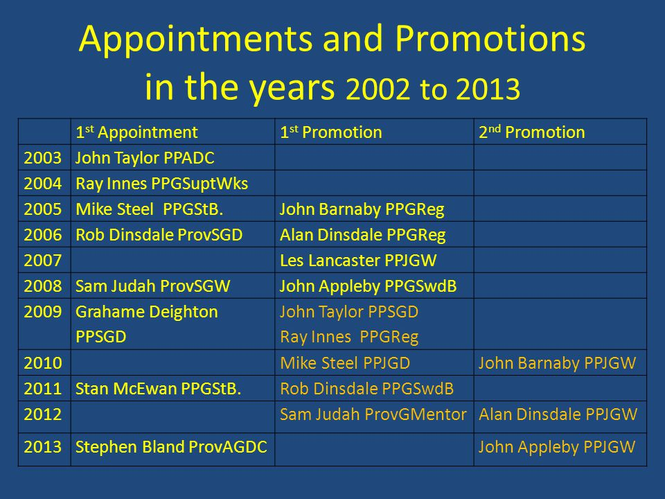 Appointments and Promotions in the years 2002 to 2013