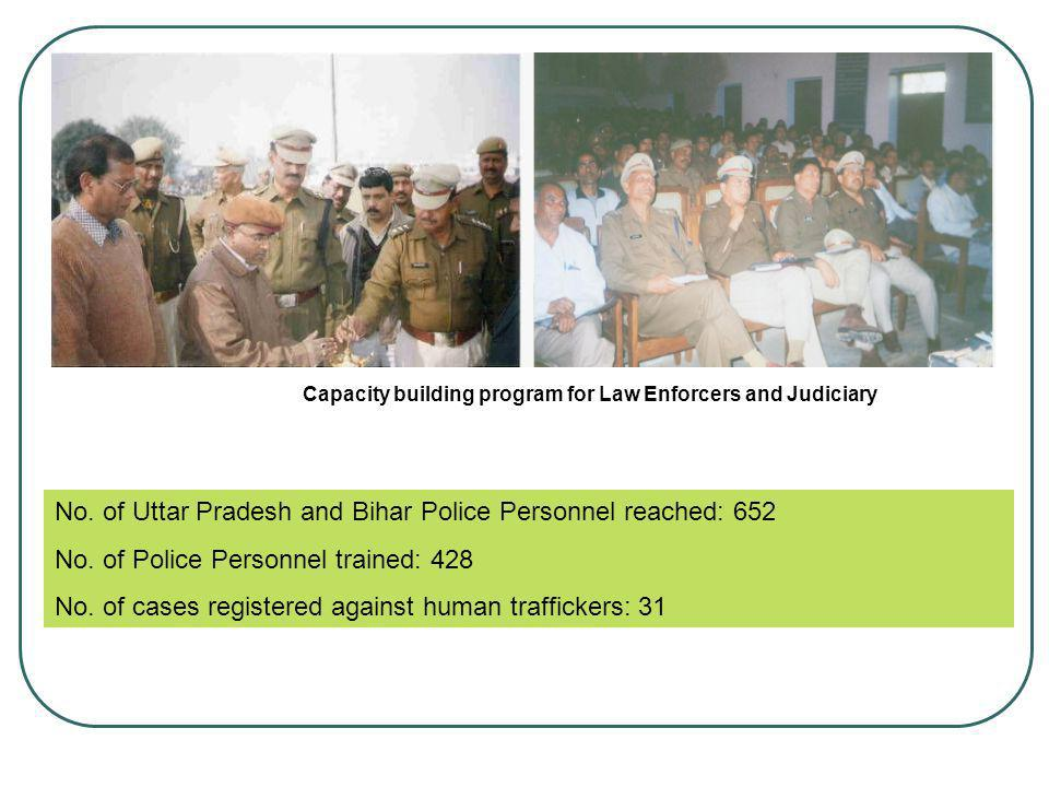Capacity building program for Law Enforcers and Judiciary
