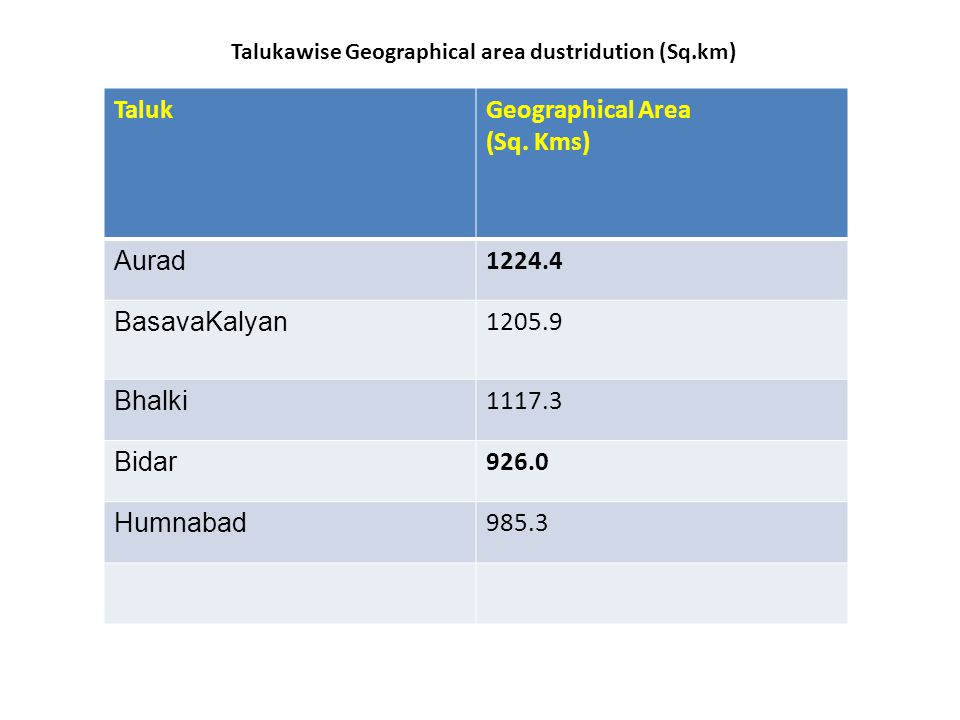 Talukawise Geographical area dustridution (Sq.km)