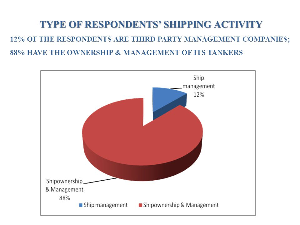 TYPE OF RESPONDENTS' SHIPPING ACTIVITY