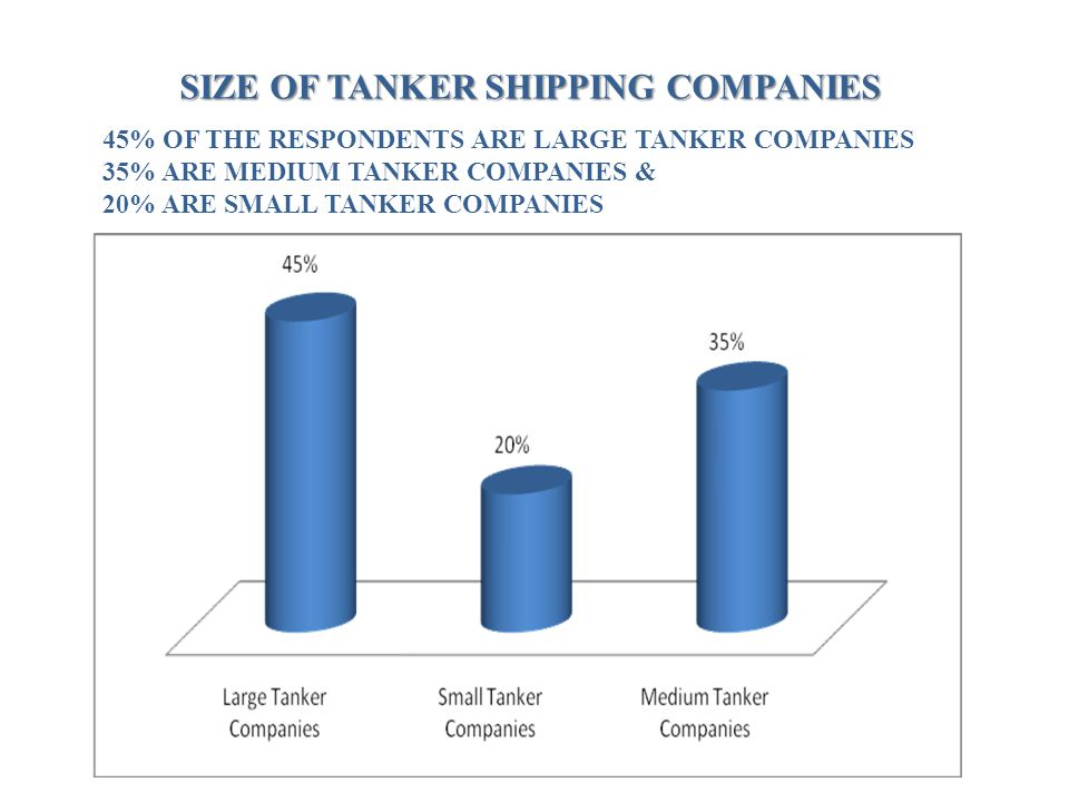 SIZE OF TANKER SHIPPING COMPANIES