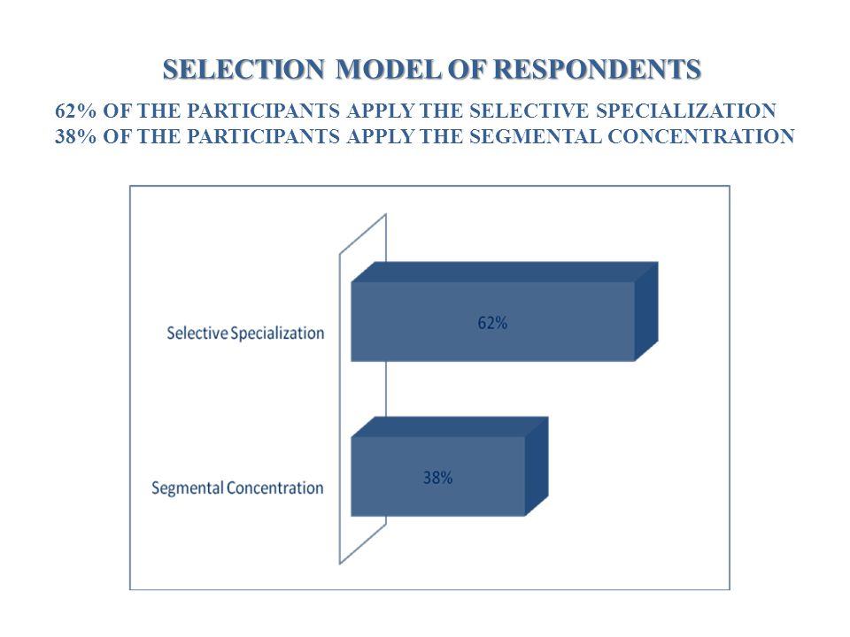 SELECTION MODEL OF RESPONDENTS