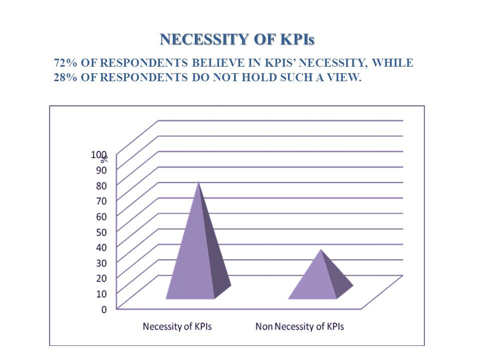 NECESSITY OF KPIs 72% OF RESPONDENTS BELIEVE IN KPIS' NECESSITY, WHILE 28% OF RESPONDENTS DO NOT HOLD SUCH A VIEW.
