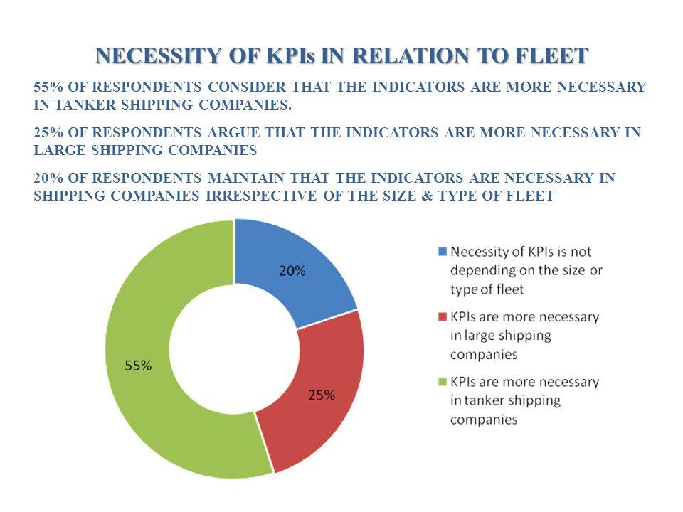 NECESSITY OF KPIs IN RELATION TO FLEET