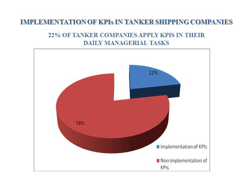 IMPLEMENTATION OF KPIs IN TANKER SHIPPING COMPANIES