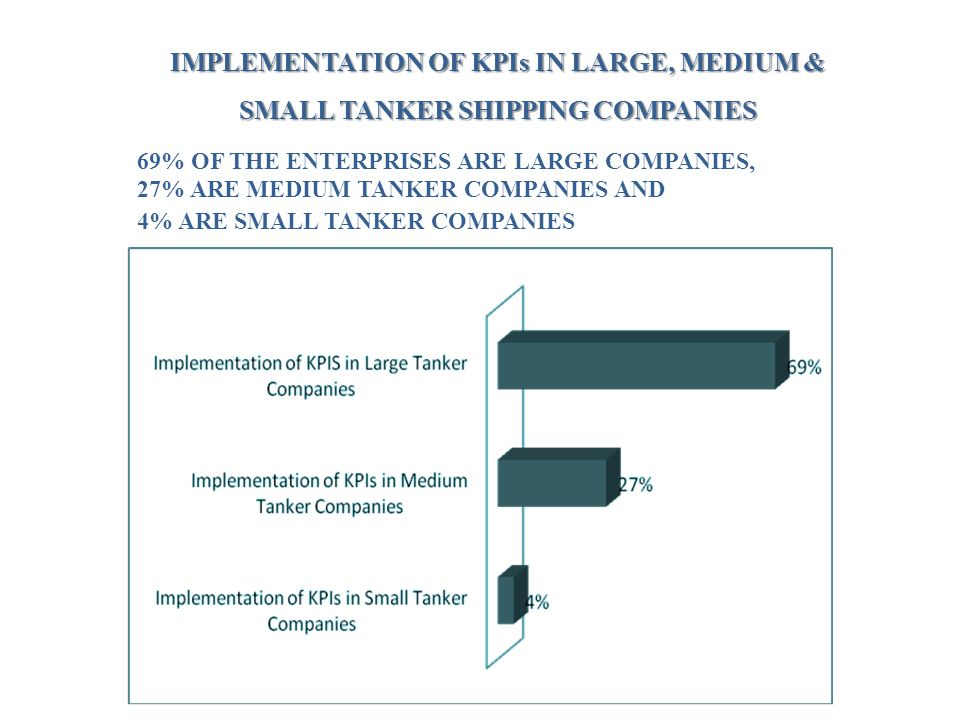 IMPLEMENTATION OF KPIs IN LARGE, MEDIUM & SMALL TANKER SHIPPING COMPANIES