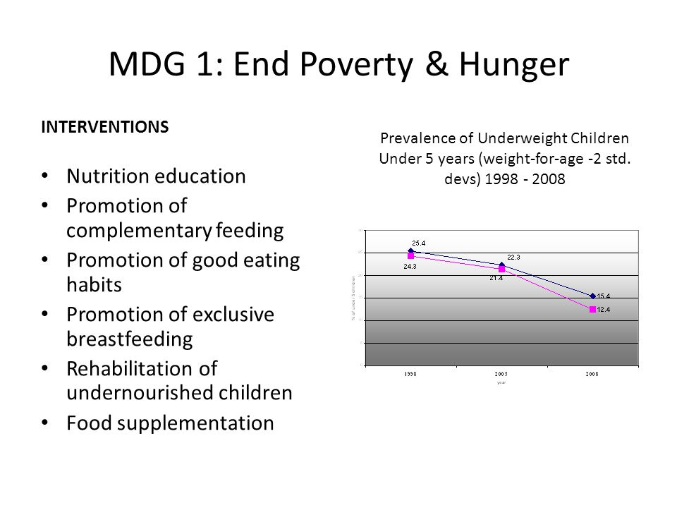 MDG 1: End Poverty & Hunger