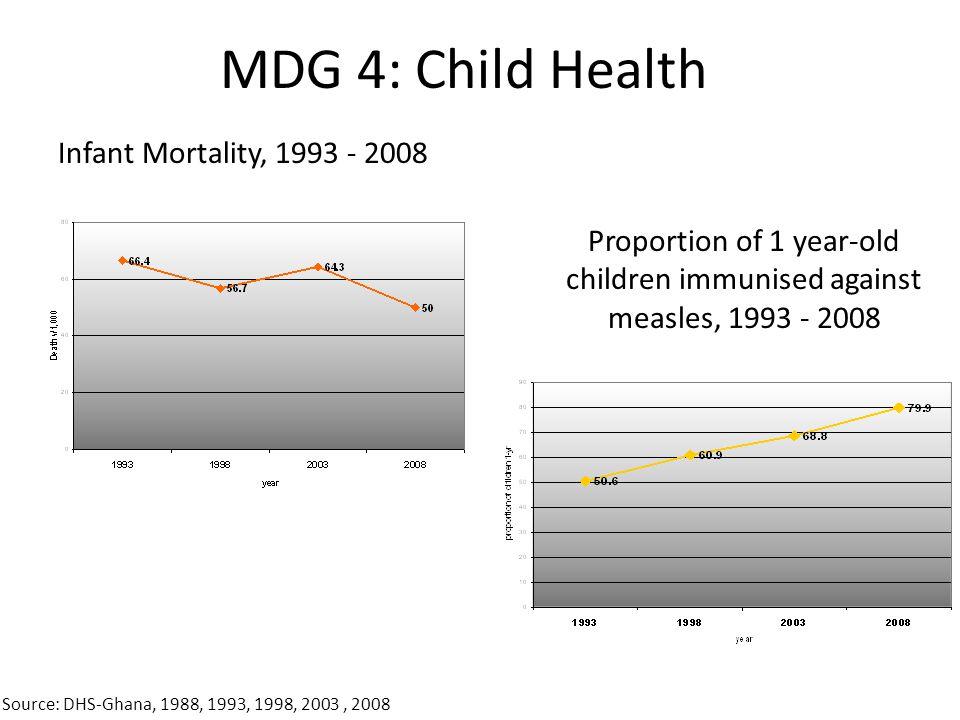 MDG 4: Child Health Infant Mortality, 1993 - 2008