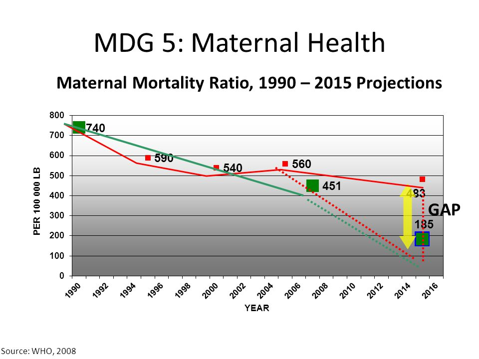 Maternal Mortality Ratio, 1990 – 2015 Projections