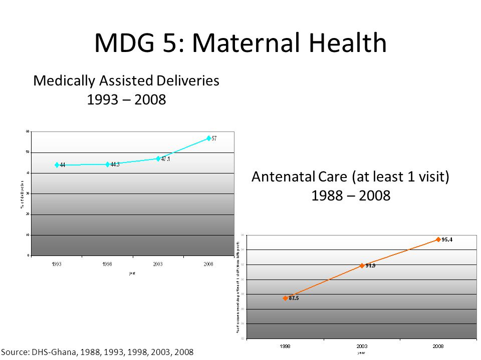 MDG 5: Maternal Health Medically Assisted Deliveries 1993 – 2008
