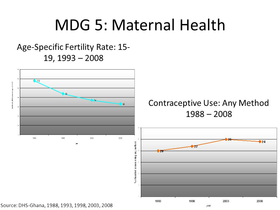 MDG 5: Maternal Health Age-Specific Fertility Rate: 15-19, 1993 – 2008