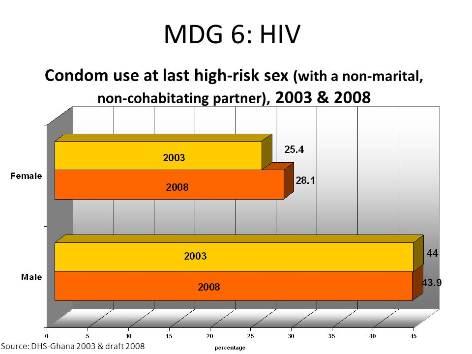 MDG 6: HIV Condom use at last high-risk sex (with a non-marital, non-cohabitating partner), 2003 & 2008.