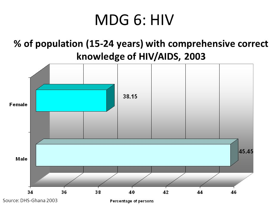 MDG 6: HIV % of population (15-24 years) with comprehensive correct knowledge of HIV/AIDS, 2003.