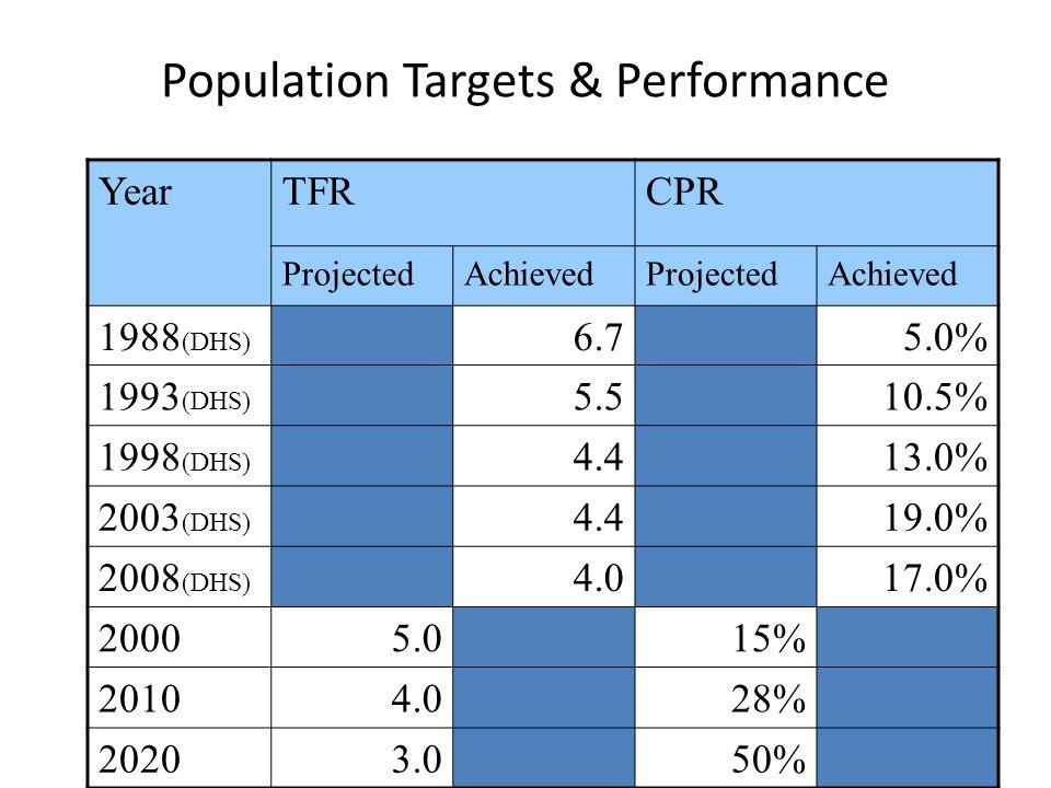 Population Targets & Performance