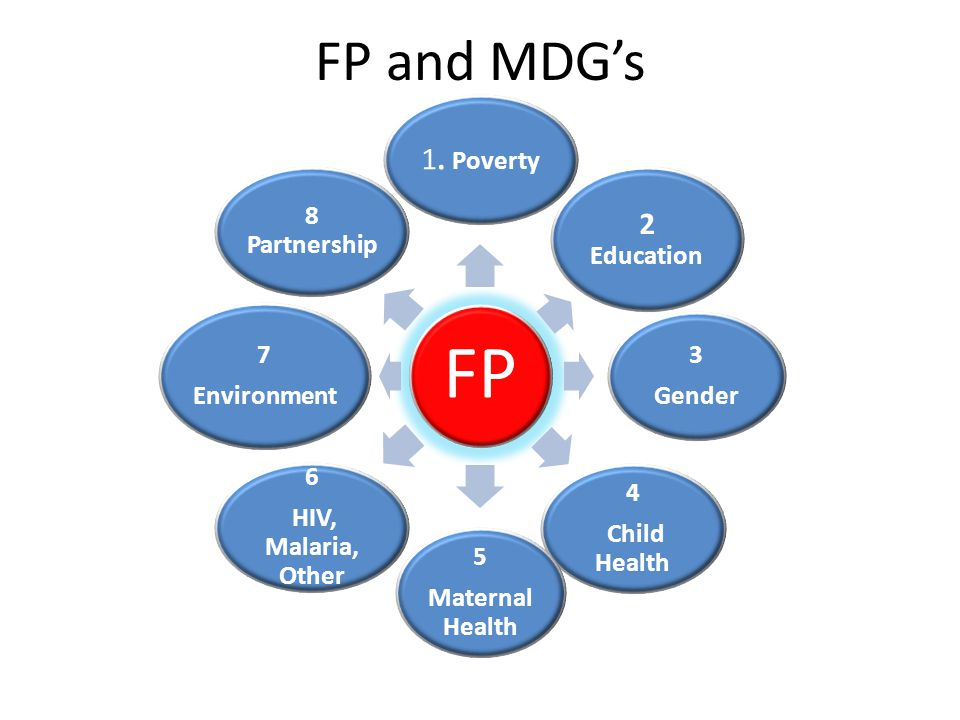 FP and MDG's 2 Education 1. Poverty 3 Gender 4 Child Health 5