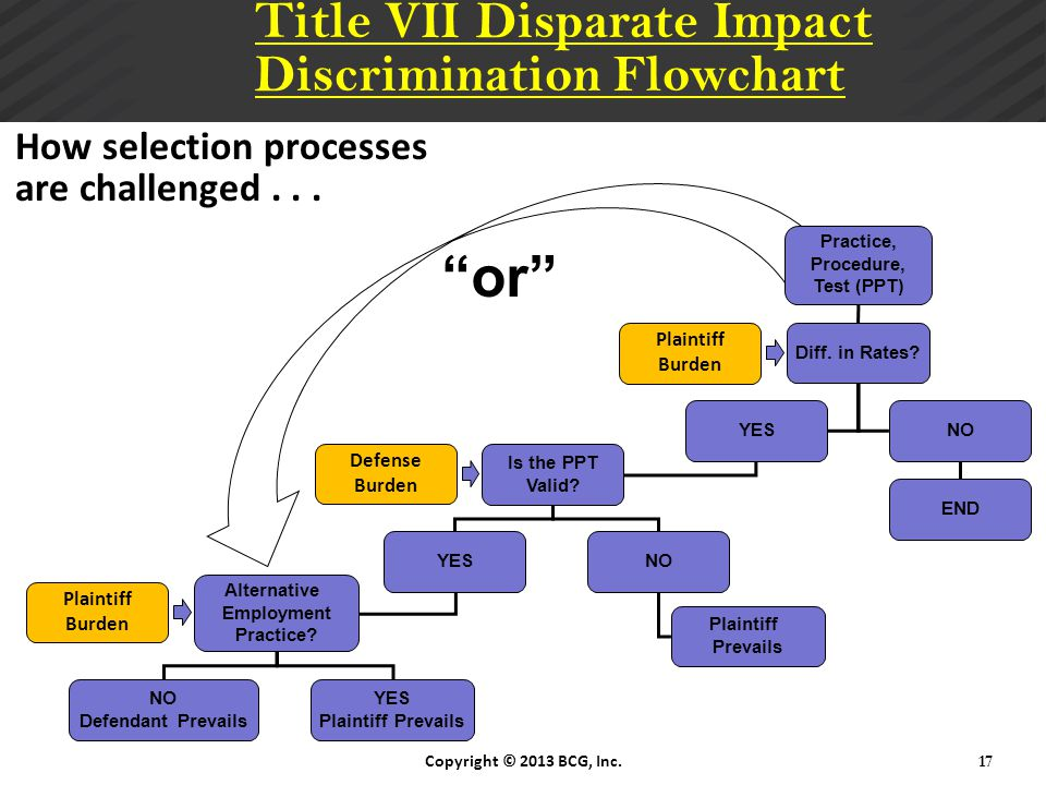 or Title VII Disparate Impact Discrimination Flowchart