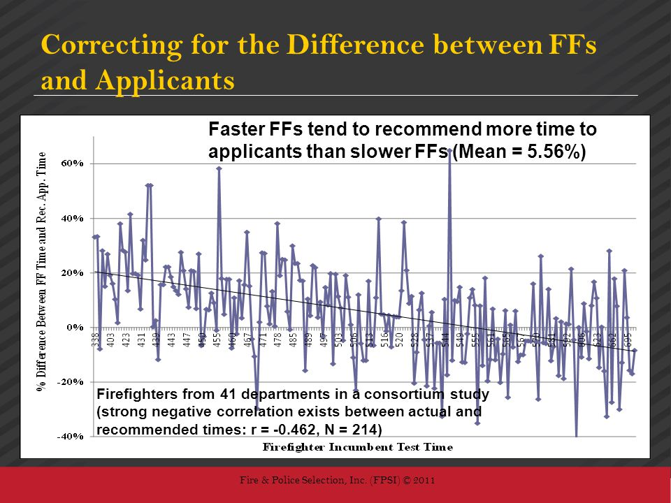Correcting for the Difference between FFs and Applicants