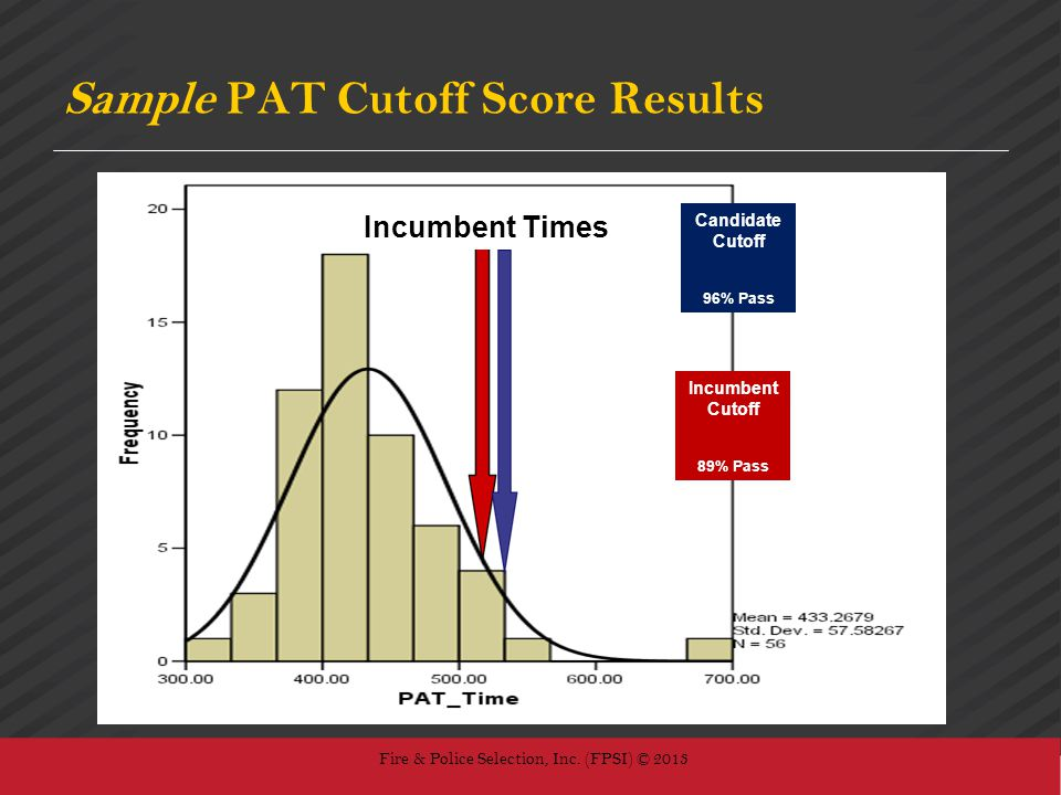 Sample PAT Cutoff Score Results