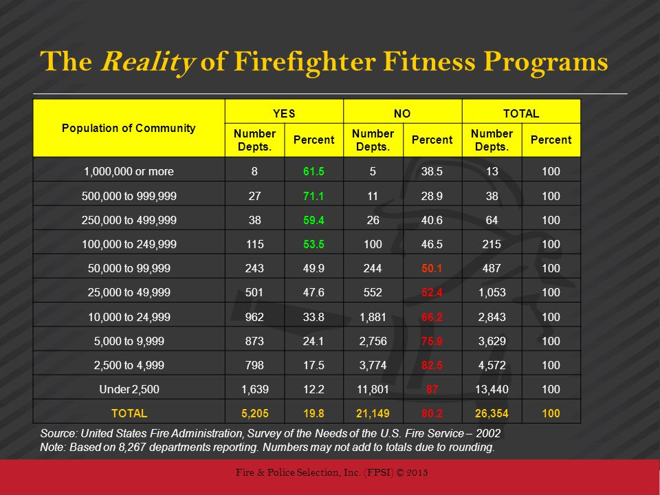 The Reality of Firefighter Fitness Programs