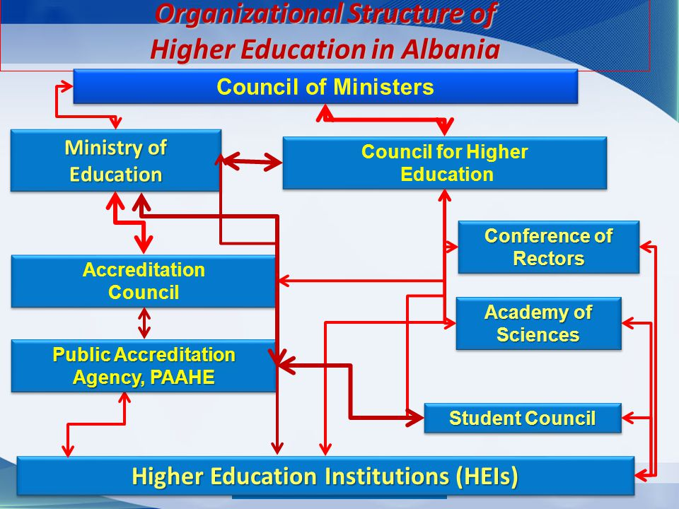 Organizational Structure of Higher Education in Albania