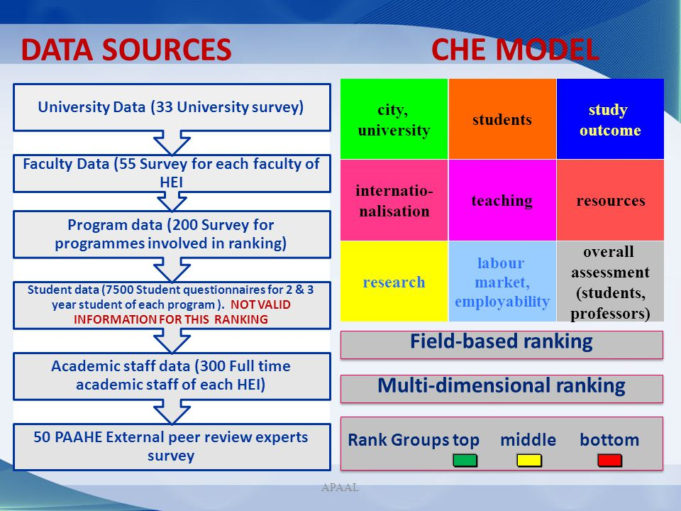CHE MODEL DATA SOURCES Field-based ranking Multi-dimensional ranking
