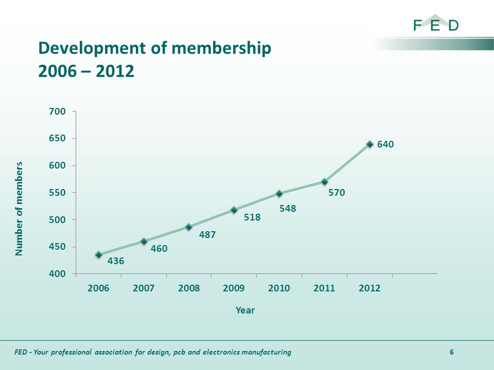 Development of membership 2006 – 2012