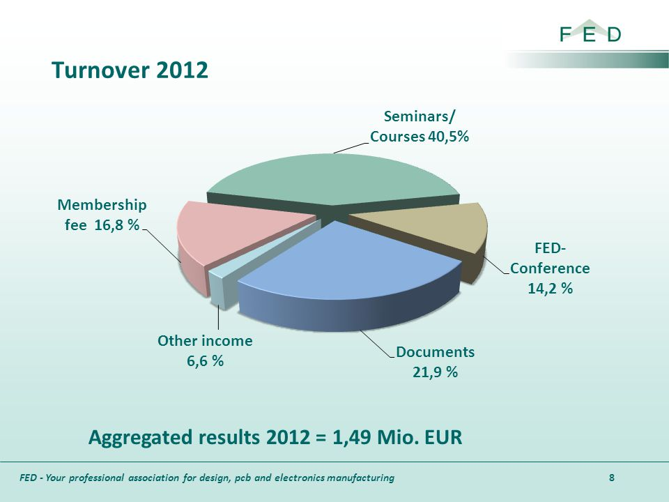 Turnover 2012 Aggregated results 2012 = 1,49 Mio. EUR 8 8 8
