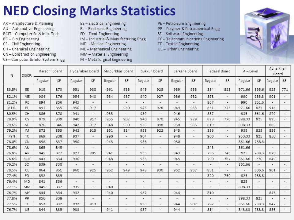 NED Closing Marks Statistics