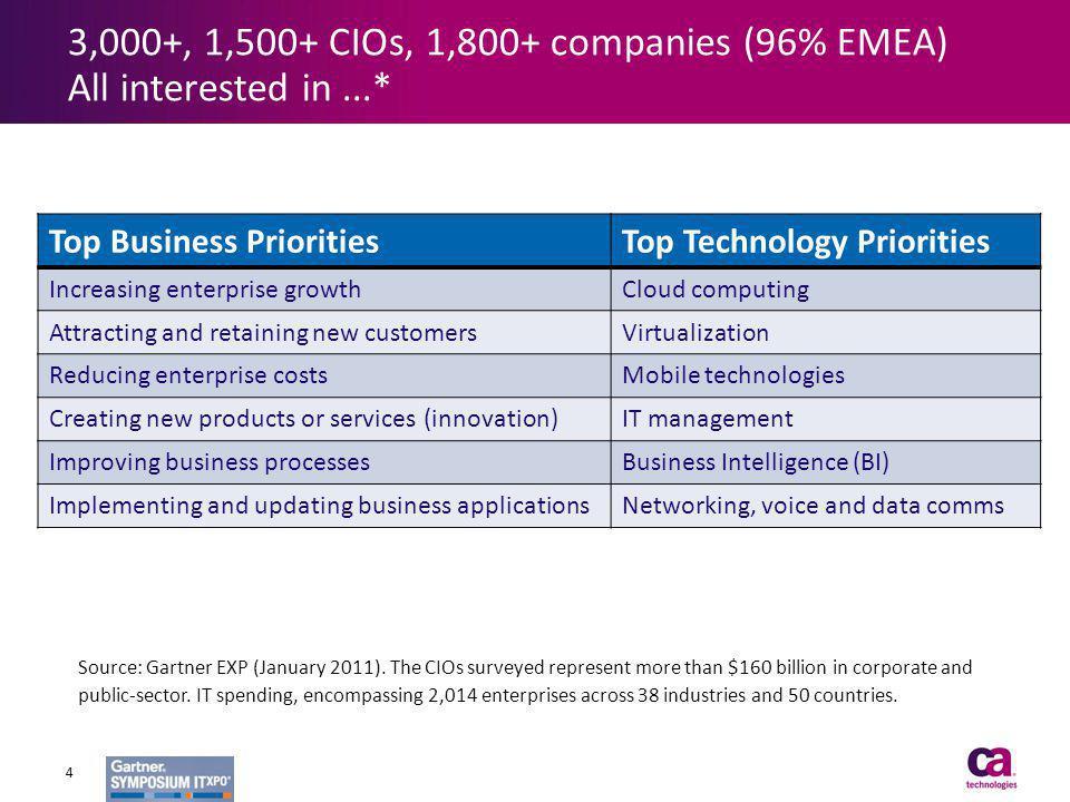 3,000+, 1,500+ CIOs, 1,800+ companies (96% EMEA) All interested in ...*