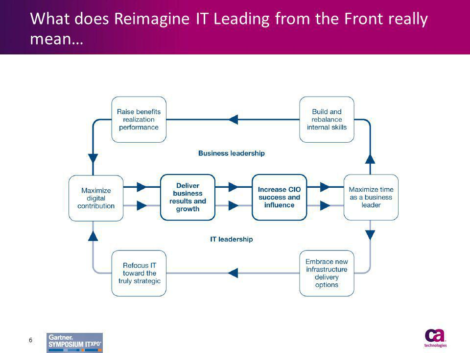 What does Reimagine IT Leading from the Front really mean…