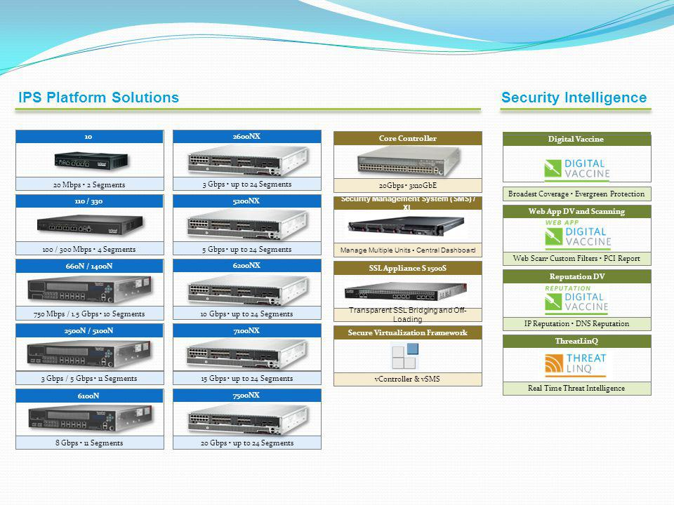 Security Management System (SMS) / XL Secure Virtualization Framework