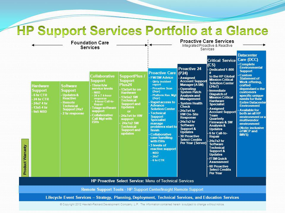 HP Support Services Portfolio at a Glance
