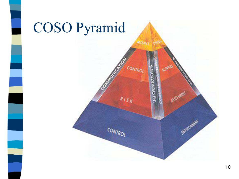 COSO Pyramid