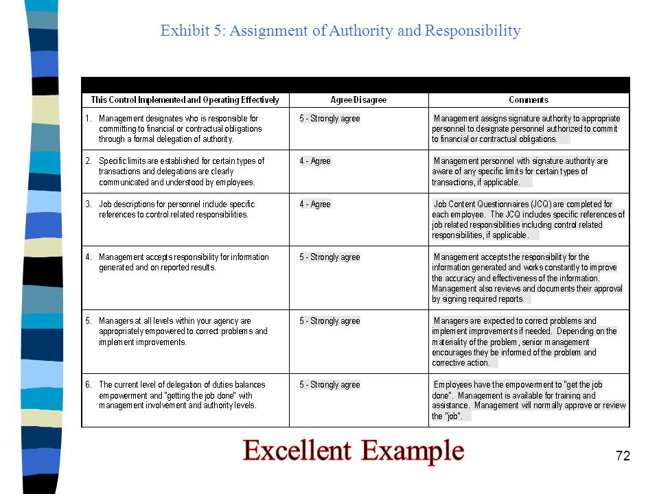 Exhibit 5: Assignment of Authority and Responsibility