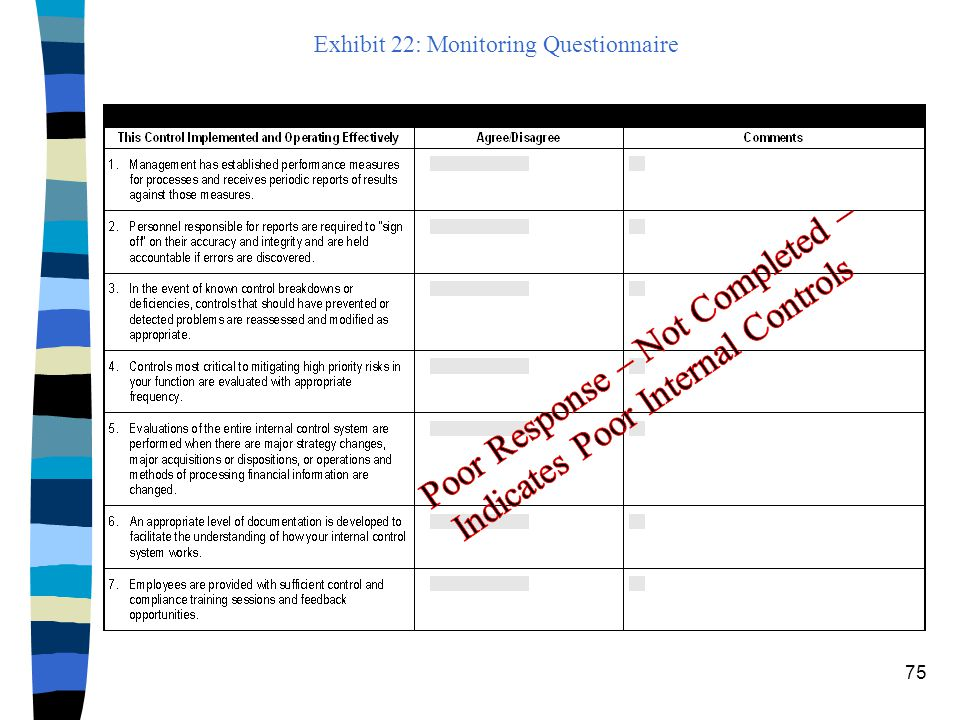 Exhibit 22: Monitoring Questionnaire