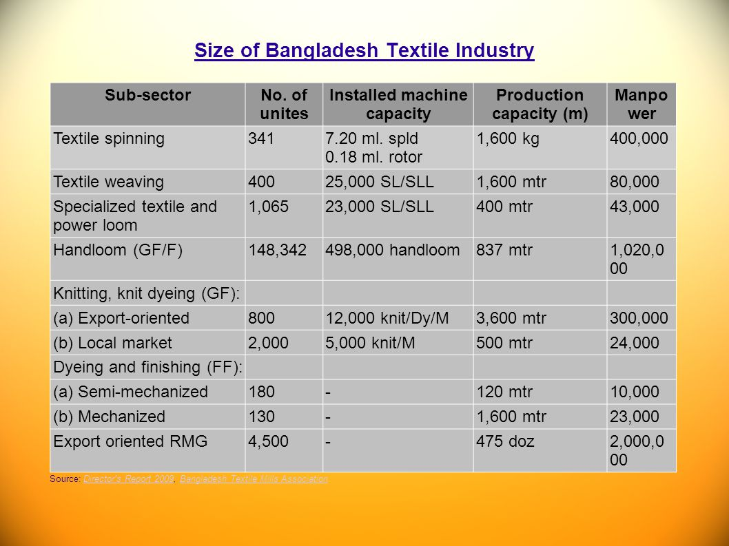 Size of Bangladesh Textile Industry