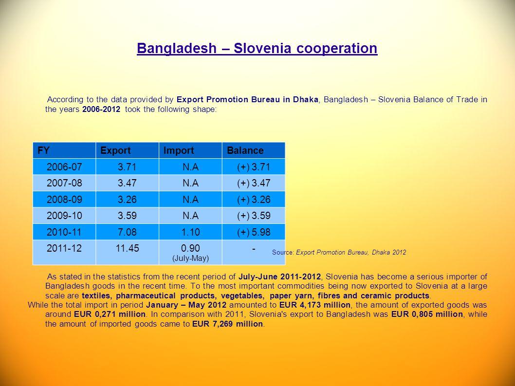 Bangladesh – Slovenia cooperation