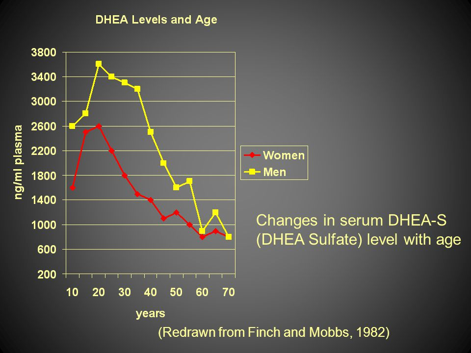 Changes in serum DHEA-S (DHEA Sulfate) level with age