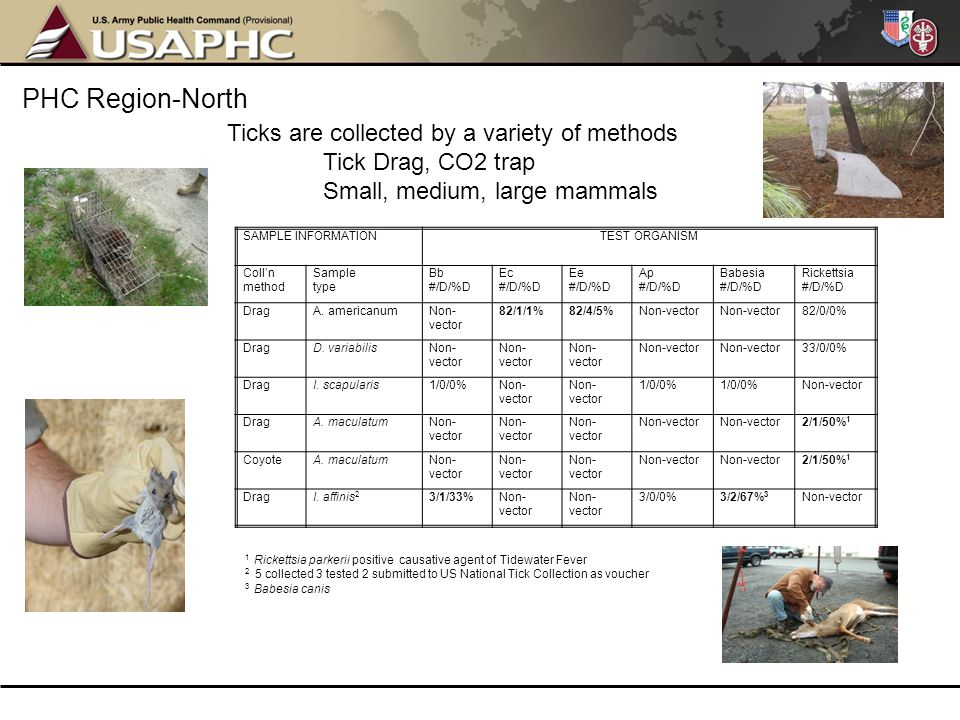 PHC Region-North Ticks are collected by a variety of methods
