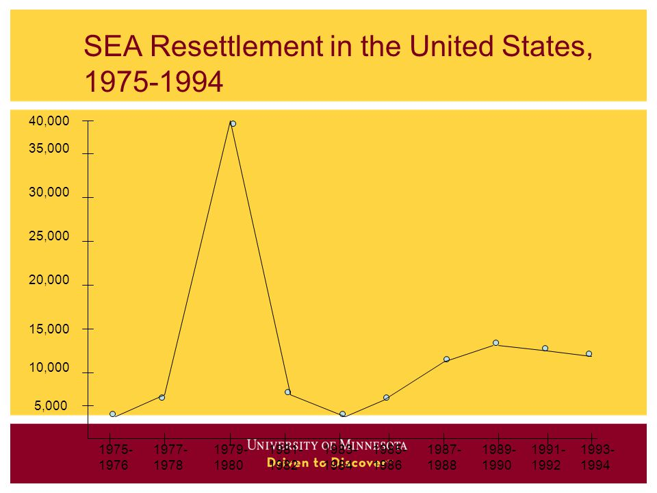 SEA Resettlement in the United States, 1975-1994