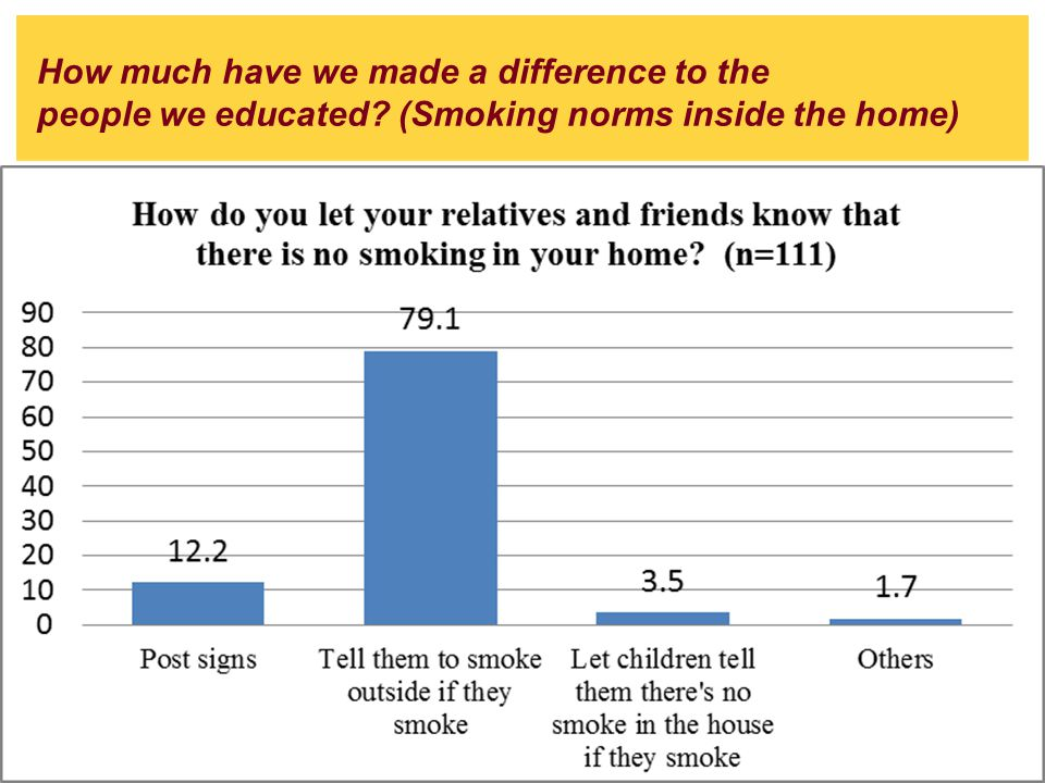 Graph 11. Rules about not smoking inside the home