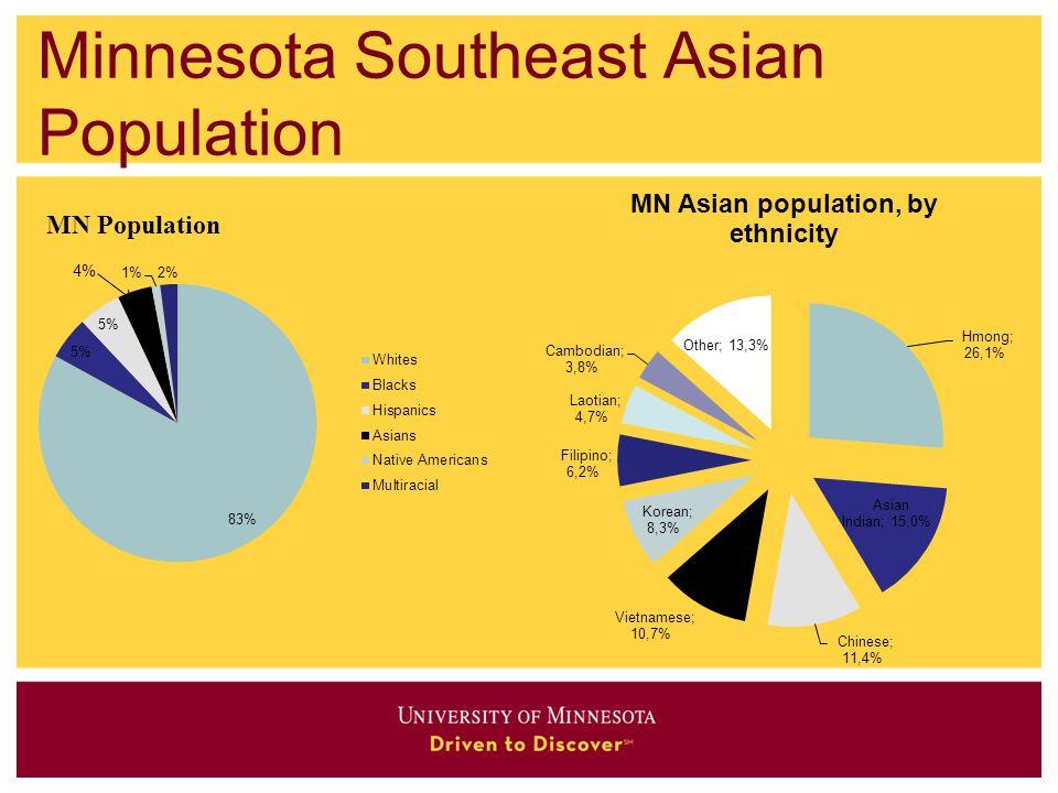 Minnesota Southeast Asian Population