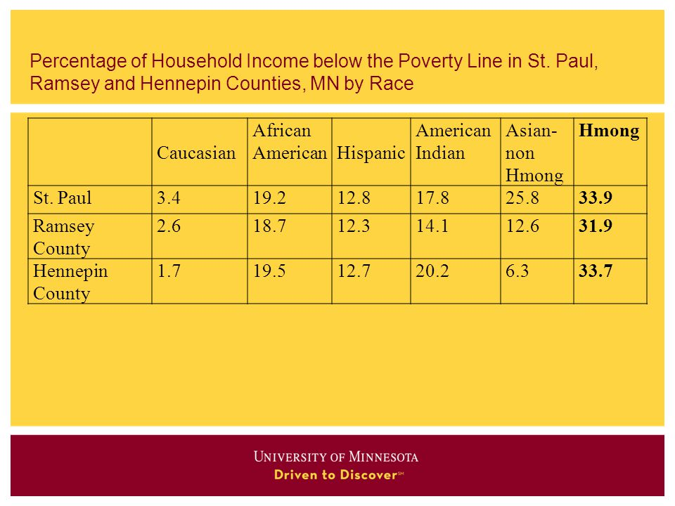 Percentage of Household Income below the Poverty Line in St